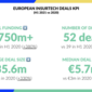 Insurtech in Europe: H1 2021 in review